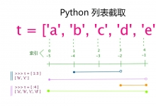 Python第三天:Python3 基本数据类型